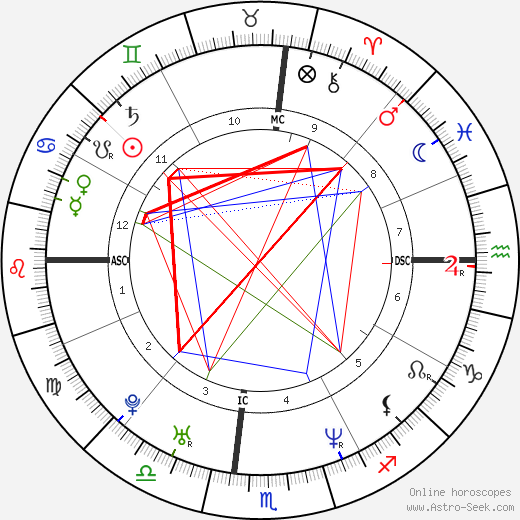Carson Daly astro natal birth chart, Carson Daly horoscope, astrology