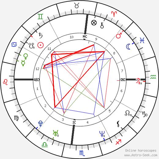 Carson Daly birth chart, Carson Daly astro natal horoscope, astrology