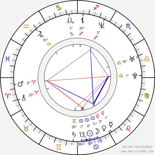 Chad Randau birth chart, biography, wikipedia 2020, 2021