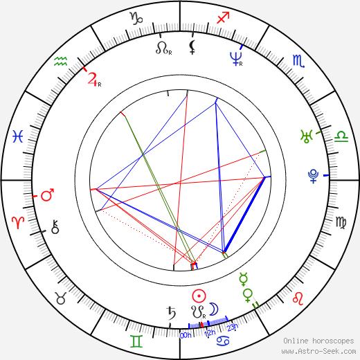 Chad Randau birth chart, Chad Randau astro natal horoscope, astrology
