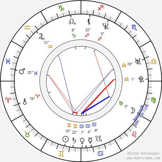 Coraima Torres birth chart, biography, wikipedia 2020, 2021