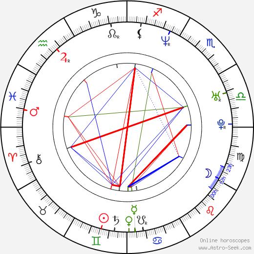Coraima Torres birth chart, Coraima Torres astro natal horoscope, astrology