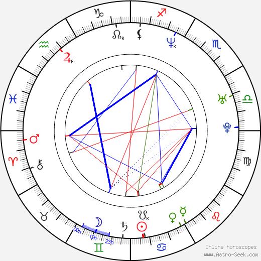 Craig Austin birth chart, Craig Austin astro natal horoscope, astrology