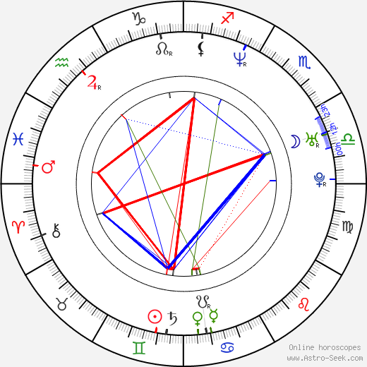 Daniel Aranyó astro natal birth chart, Daniel Aranyó horoscope, astrology