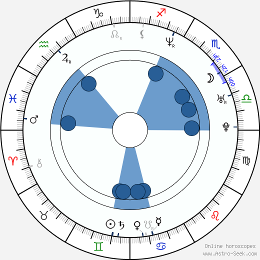 Daniel Reisiegel wikipedia, horoscope, astrology, instagram