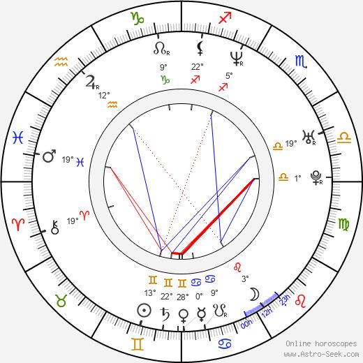 Debbie Campbell birth chart, biography, wikipedia 2019, 2020