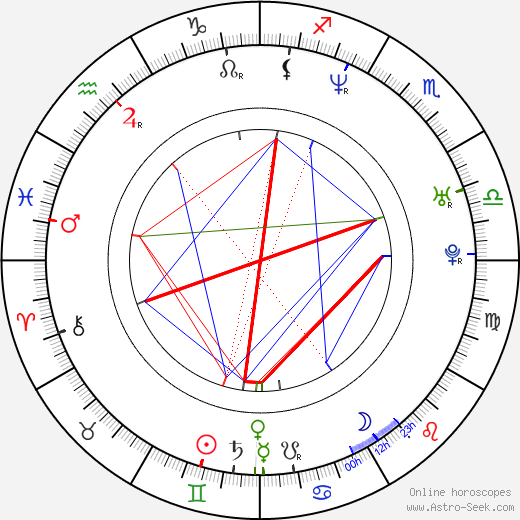 Debbie Campbell birth chart, Debbie Campbell astro natal horoscope, astrology