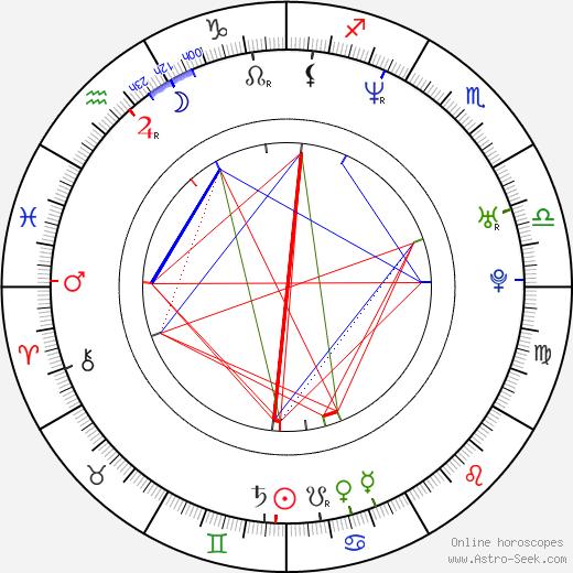 Эдди Сибриан Eddie Cibrian день рождения гороскоп, Eddie Cibrian Натальная карта онлайн