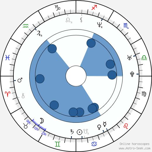 Elena Lyons wikipedia, horoscope, astrology, instagram