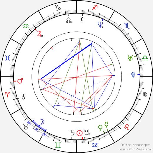Elena Lyons birth chart, Elena Lyons astro natal horoscope, astrology