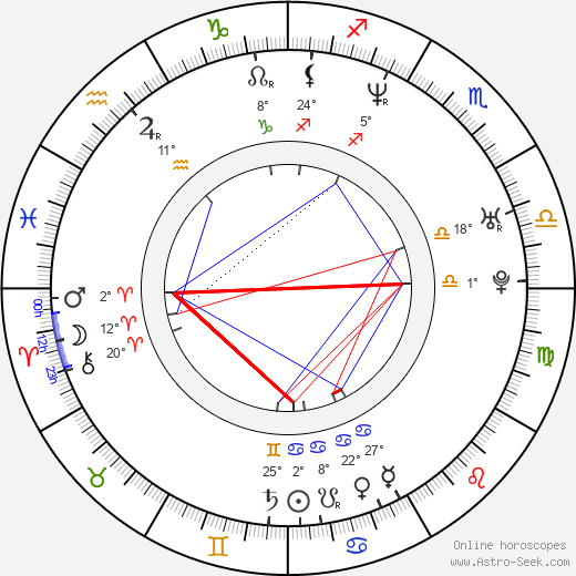 Enrique Buchichio birth chart, biography, wikipedia 2019, 2020