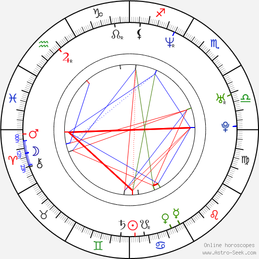 Enrique Buchichio astro natal birth chart, Enrique Buchichio horoscope, astrology