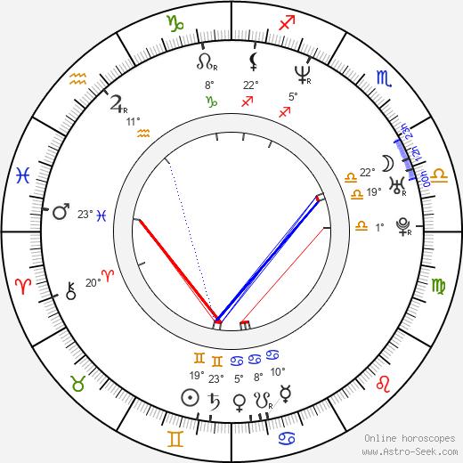 Faith evans astro birth chart horoscope date of birth faith evans birth chart biography wikipedia 2017 2018 ccuart Choice Image