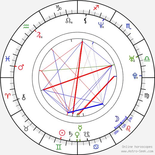 Filipe Duarte день рождения гороскоп, Filipe Duarte Натальная карта онлайн