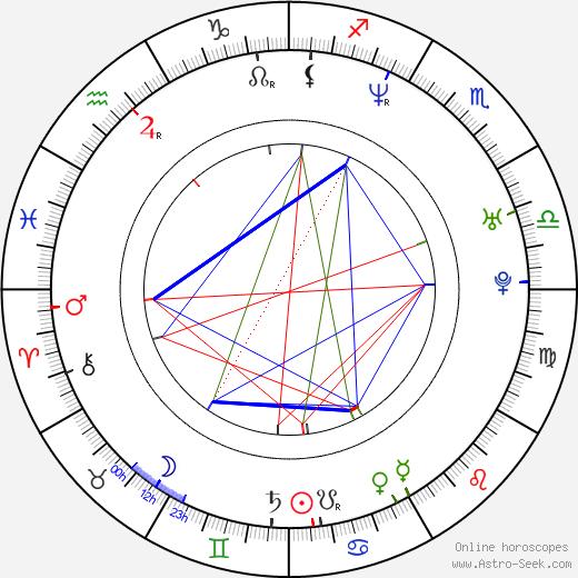 Francisca Gavilán день рождения гороскоп, Francisca Gavilán Натальная карта онлайн