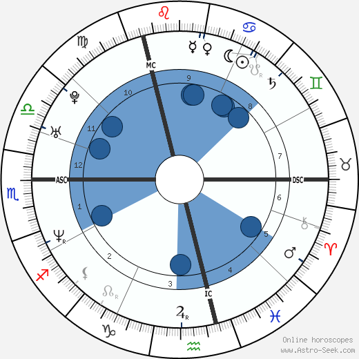 Frank Rost wikipedia, horoscope, astrology, instagram