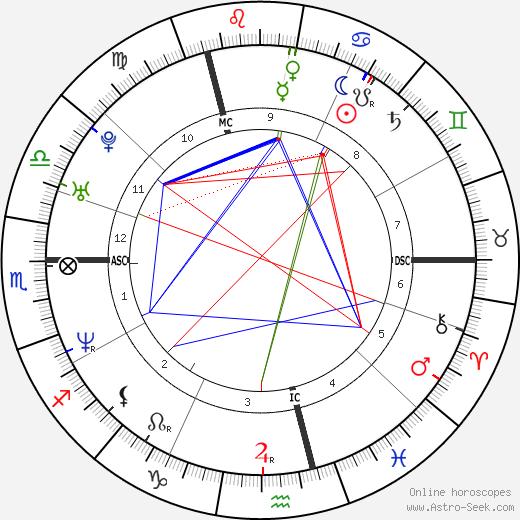Франк Рост Frank Rost день рождения гороскоп, Frank Rost Натальная карта онлайн