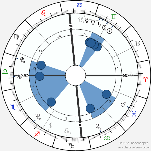 Frederik Deburghgraeve wikipedia, horoscope, astrology, instagram