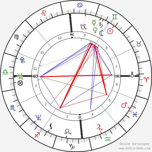 Frederik Deburghgraeve astro natal birth chart, Frederik Deburghgraeve horoscope, astrology