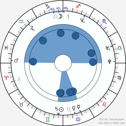 Gary Guidry wikipedia, horoscope, astrology, instagram