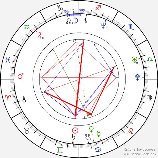 Gary Guidry день рождения гороскоп, Gary Guidry Натальная карта онлайн