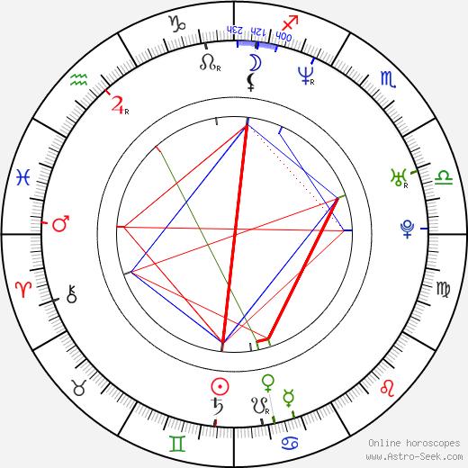 Greg Vaughan astro natal birth chart, Greg Vaughan horoscope, astrology