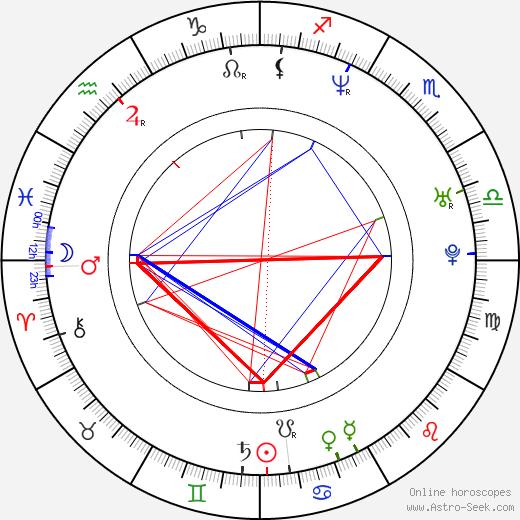Hilde Nyeggen Martinsen birth chart, Hilde Nyeggen Martinsen astro natal horoscope, astrology