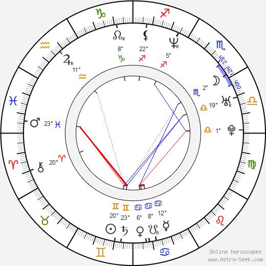 Ivan Šándor birth chart, biography, wikipedia 2020, 2021