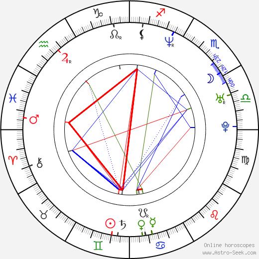 Ivan Šándor birth chart, Ivan Šándor astro natal horoscope, astrology