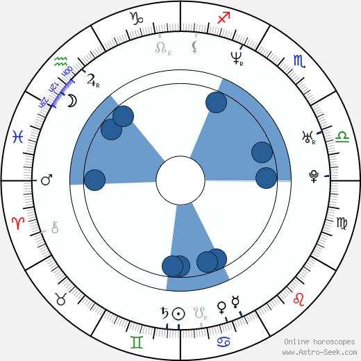 Jacob Rosenberg wikipedia, horoscope, astrology, instagram
