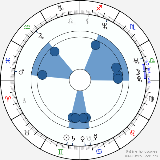 Jana Sýkorová wikipedia, horoscope, astrology, instagram