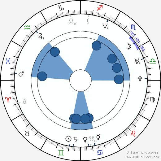 Jenine Mayring wikipedia, horoscope, astrology, instagram