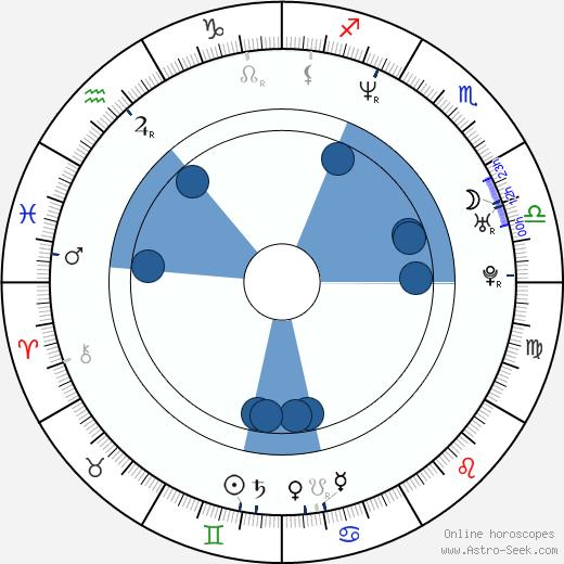 Jennifer Robertson wikipedia, horoscope, astrology, instagram