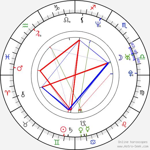 Jennifer Robertson birth chart, Jennifer Robertson astro natal horoscope, astrology