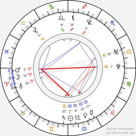 Jere Lehtinen birth chart, biography, wikipedia 2019, 2020