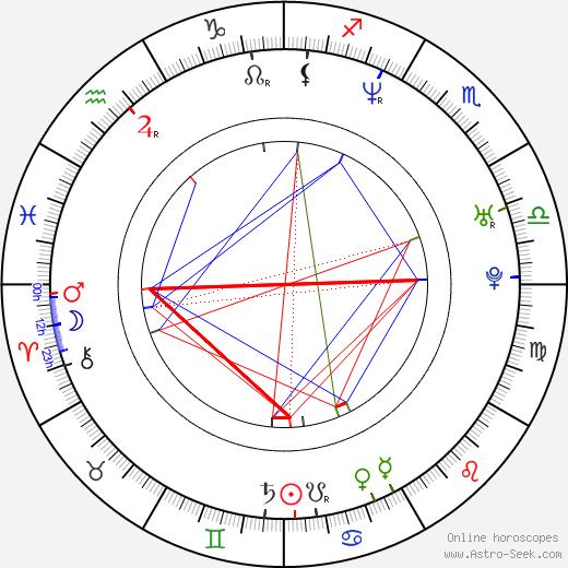 Jere Lehtinen birth chart, Jere Lehtinen astro natal horoscope, astrology