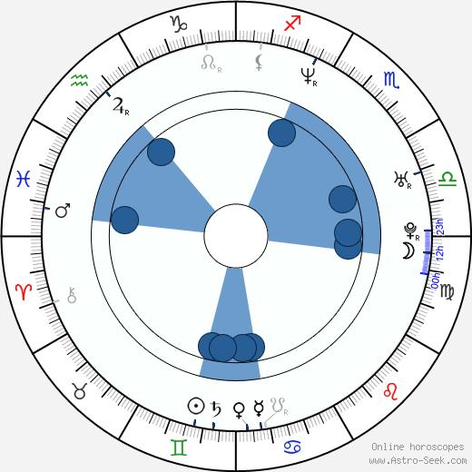 Jerónimo Gil wikipedia, horoscope, astrology, instagram