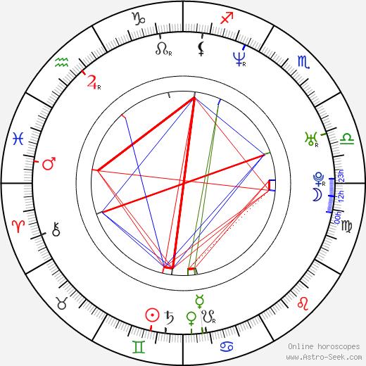 Jerónimo Gil birth chart, Jerónimo Gil astro natal horoscope, astrology