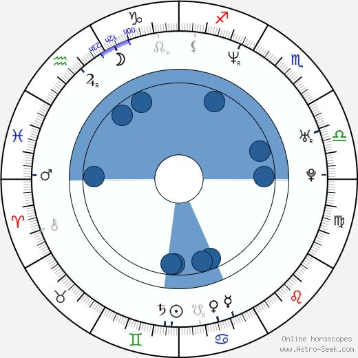 Jesper Dahl wikipedia, horoscope, astrology, instagram
