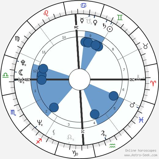John Gilpatrick wikipedia, horoscope, astrology, instagram