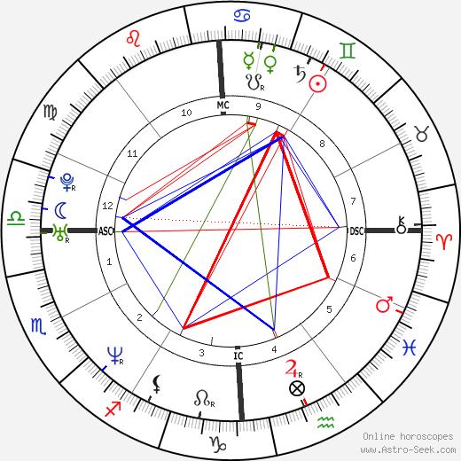 John Gilpatrick день рождения гороскоп, John Gilpatrick Натальная карта онлайн