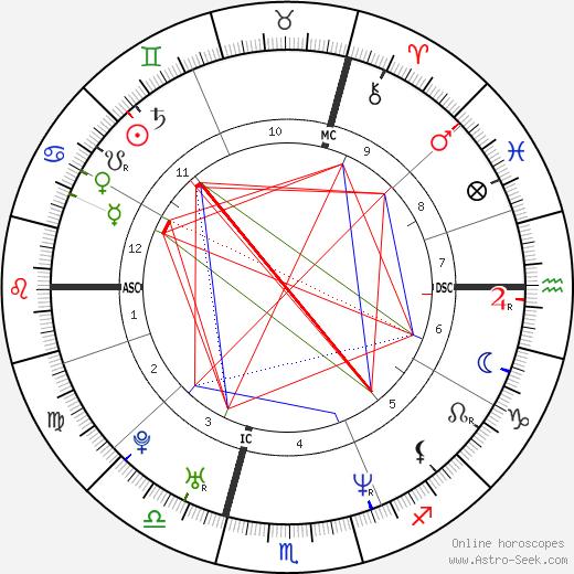Julie Depardieu birth chart, Julie Depardieu astro natal horoscope, astrology