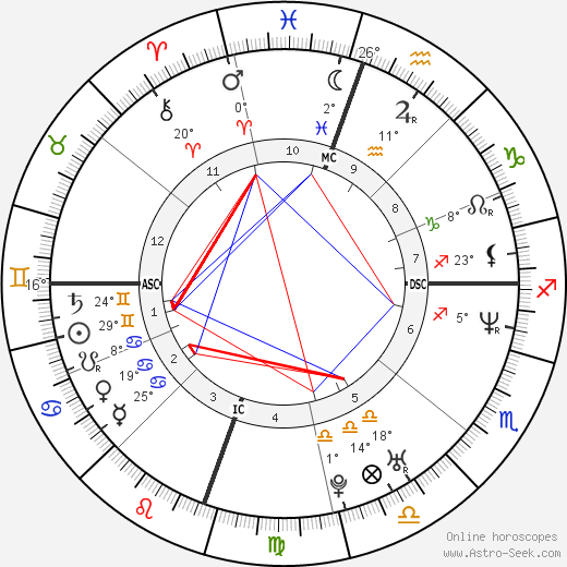 Juliette Lewis birth chart, biography, wikipedia 2018, 2019
