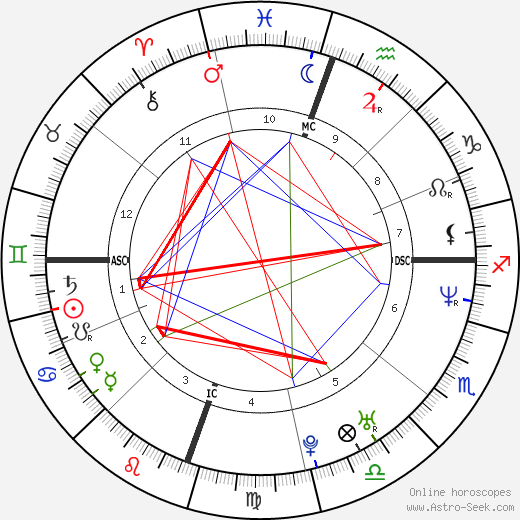 Juliette Lewis astro natal birth chart, Juliette Lewis horoscope, astrology