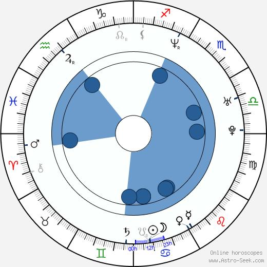 Kit McDee wikipedia, horoscope, astrology, instagram