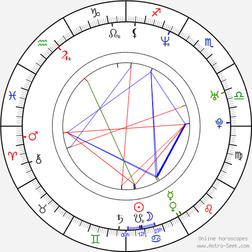 Kit McDee birth chart, Kit McDee astro natal horoscope, astrology