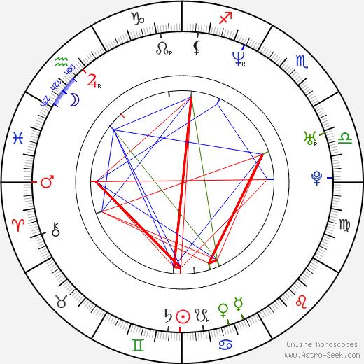 Kyle Saylors astro natal birth chart, Kyle Saylors horoscope, astrology