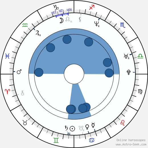 Leander Paes wikipedia, horoscope, astrology, instagram