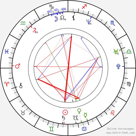 Леандер Паес Leander Paes день рождения гороскоп, Leander Paes Натальная карта онлайн