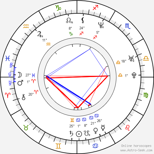 Lenka Zbranková birth chart, biography, wikipedia 2019, 2020